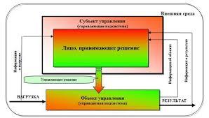 курсовая В совокупности субъект управления объект управления и взаимосвязи между ними образуют систему управления таможенными органами