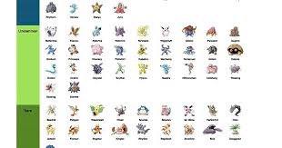 Pokemon Rarity Chart Album On Imgur