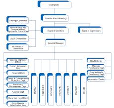 Event Company Organizational Chart Jiangsu Chang Bao Steel Tube Co Ltd Oil Country Tubular