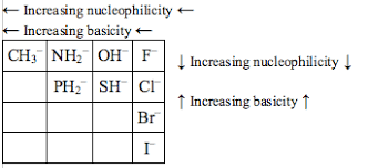 Image Result For Nucleophilicity Trend Chemistry Periodic