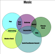 Venn Diagram Music Music Genres A Subjective Arrangement From Someone With