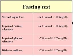 Blood Sugar Level Chart Without Diabetes Valid What Is A Normal Blood Sugar Reading Normal Blood