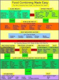 Banana Girl Diet Food Combining Chart Food Combining Chart