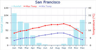 Weather In San Francisco Expat Arrivals
