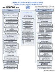 Un Peacekeeping Organizational Chart By Christina Dian