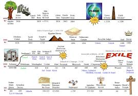 Old Testament Timeline Chart Pin By Katelyn Lamason On Awana Ideas Bible Timeline