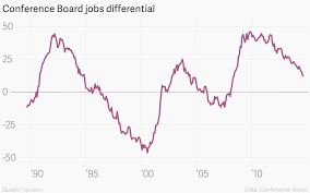 this hidden leading indicator tells us that the us job market is conference board jobs differential conference board jobs differential chartbuilder