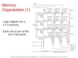 logic diagram 4 x 3 memory wiring diagram expert logic diagram 4 x 3 memory wiring diagram today logic diagram 4 x 3 memory