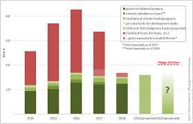 Federal Budget Chart 2016 Germanys 2020 Federal Budget Merkels Climate Finance