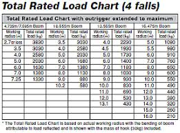 Crane Weight Chart Crane Load Chart Example