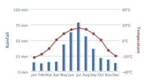 Taiga Temperature Chart An Error Occurred