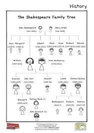 Shakespeare Family Tree