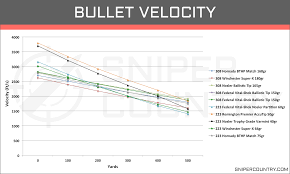 223 Vs 556 Ballistics Chart 308 Win Vs 223 Rem Cartridge Comparison Sniper Country