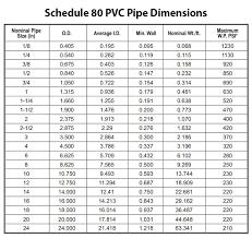 Pvc Conduit Fill Chart Brilliant Pvc Flex Flow Chart Wiring