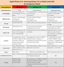 Nokia Comparison Chart Comparison Apple Iphone 5 Vs Samsung Galaxy S3 Vs Nokia