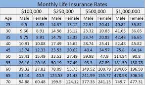term life insurance rates chart canada whole