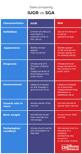 Iugr Vs Sga Growth Chart Difference Between Iugr Vs Sga Difference Between