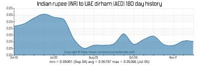 Inr To Aed Chart 600 Inr To Aed Convert 600 Indian Rupee To Uae Dirham
