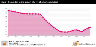 Syria Population In The Largest City Of Urban