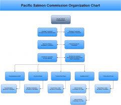 Organization Chart Pacific Salmon Commission