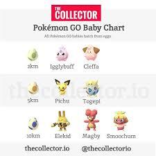 The Complete Pokemon Go Baby Hatching Chart Pokemongo