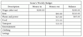 5+ Weekly Budget Templates – Word Templates