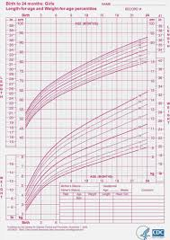 Infant Growth Chart For Breastfed Babies Baby Growth Chart