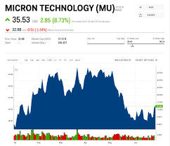 Micron Stock Price Micron Technology 2019 08 16