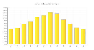 Sagres Weather Forecast When To Visit Portugal Travel
