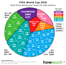Breaking Down World Cup Prize Money In One Visualization