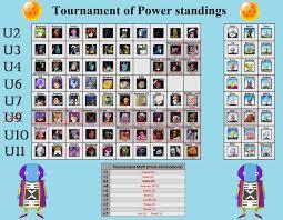 Dbs Elimination Chart Sub Dragon Ball Super Episode 100 Discussion Thread Dbz