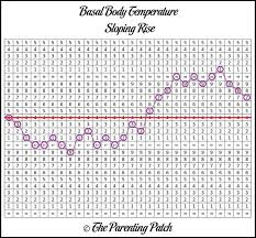 Body Temperature During Ovulation Chart Basal Body Temperature Chart Patterns Basal Body