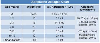 Epinephrine Dosage Chart Pediatric Www Bedowntowndaytona Com