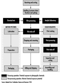 Printing Press Production Flow Chart 85 Printing Photography And Reproduction Industry