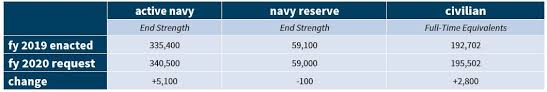 Department Of The Navy Org Chart U S Military Forces In Fy 2020 Navy Center For Strategic