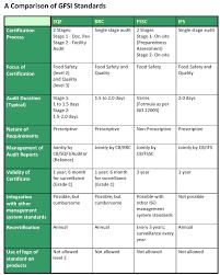 Food Safety Comparison