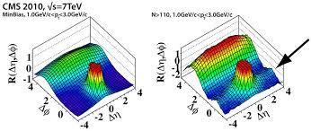 El experimento CMS del LHC en el CERN y nuestra ignorancia sobre la QCD a  baja energía | Francis (th)E mule Science's News