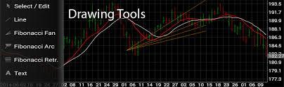 Professional Stock Chart Professional Stock Chart