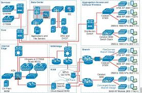 images of network topology diagrams   diagramscollection network topology diagrams pictures diagrams