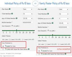 Oriental Insurance Happy Family Floater Policy Premium Chart Buying Health Insurance In India 13 Point Checklist Guide