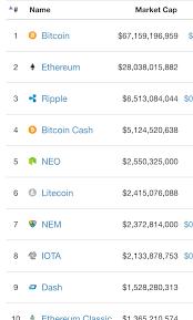 Digital Currency Exchange Live Peercoin Coinmarketcap Vertmed