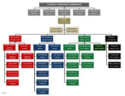 29 Unique Photo Organizational Chart