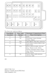 fuse box wiring diagram lightning forum com here s a copy of the under dash fuse box diagram from my 03 harley owners manual
