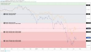 Fed Interest Rate Chart Us Dollar Rebound Hinges On Reduction In Fed Rate Cut Odds