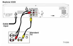 connecting a scientific atlanta cable box to a standard definition s video cable connections composite cable connections