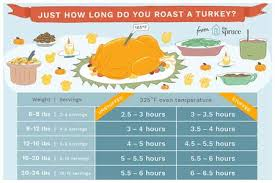 how long to cook a turkey. Contemporary Turkey For How Long To Cook A Turkey N