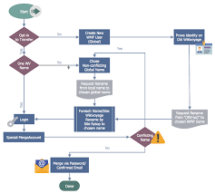 How To Create A Business Process Workflow Diagram Using