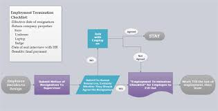 How To Create A Flowchart For Resignation Process