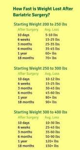 Weight Loss Chart A Personal Journey Through Bariatric