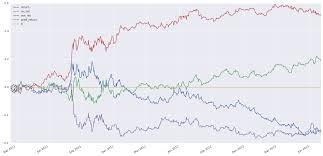Rnn Stock Chart Deep Learning The Stock Market Tal Perry Medium